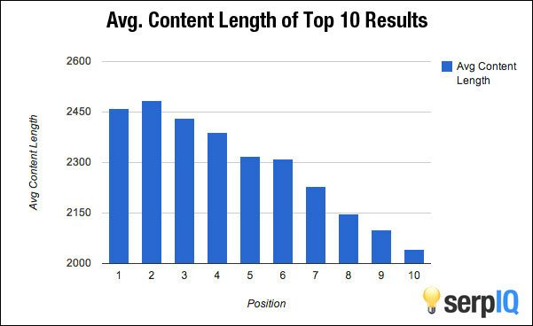 serpiq content length search rankings