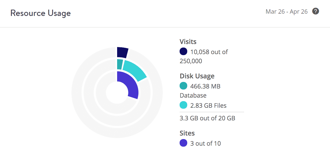 Disk usage example (client 3)