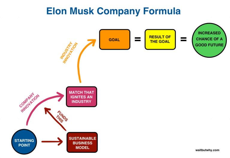 Elon Musk Business Model