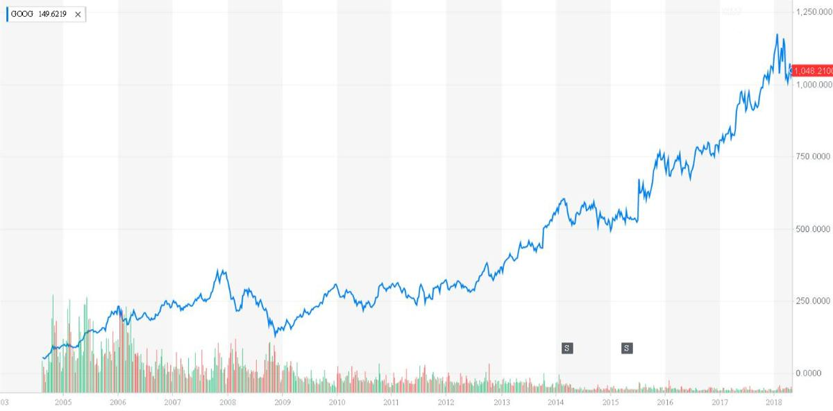 Alphabet (GOOG)'s market value