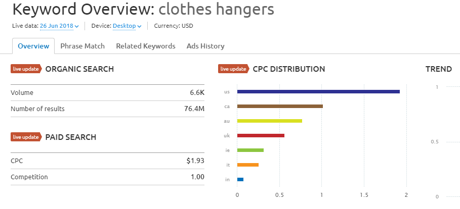 The estimated CPC for the 'clothes hangers' keyword.