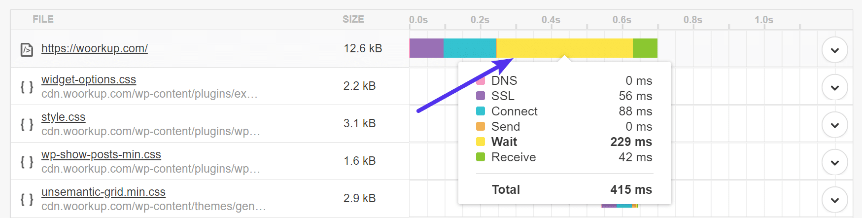High TTFB with no caching