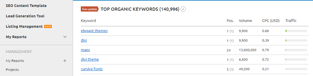 A list of keywords Elegant Themes is ranking for.