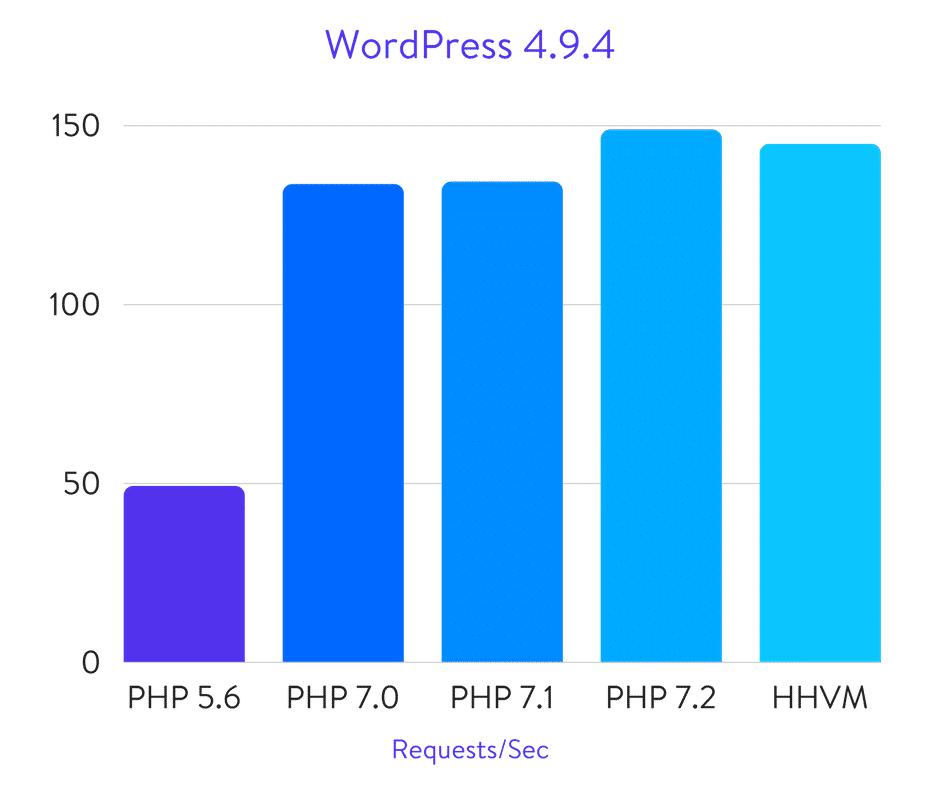 WordPress PHP benchmarks