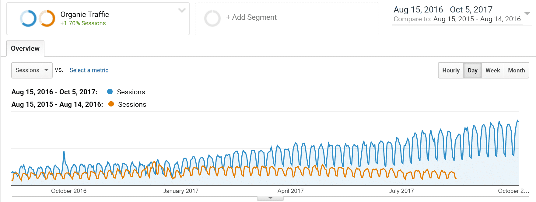 Organic traffic increase in 13 months
