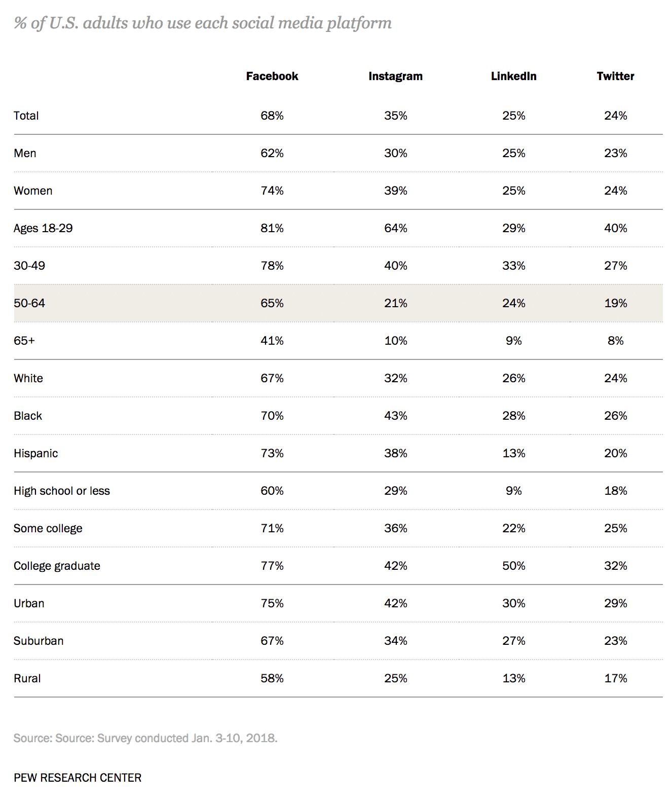 Twitter usage among adults