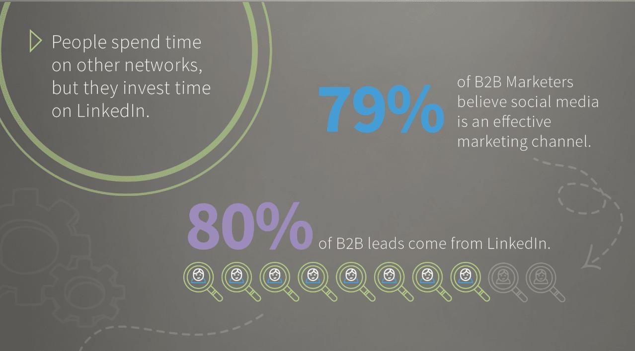 B2B LinkedIn leads