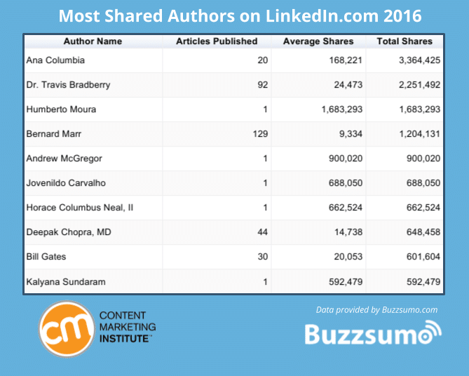 Most shared authors on LinkedIn