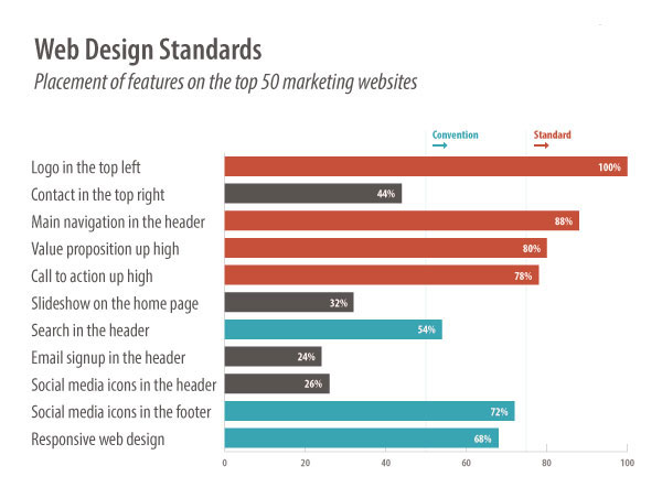 web designs standards