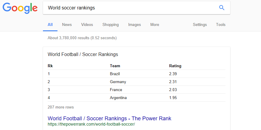 The leading world soccer teams.