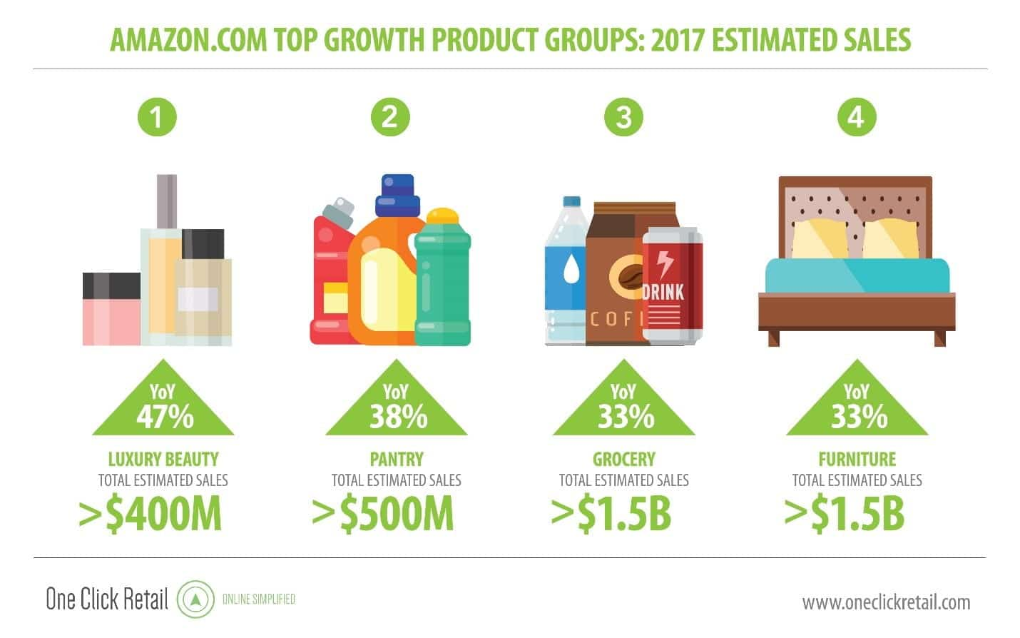 Amazon top growth products