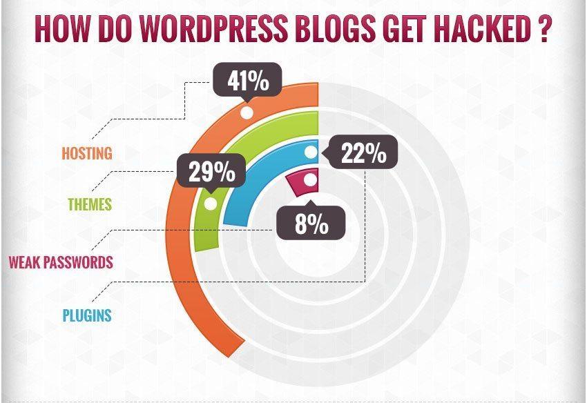 how wordpress sites get hacked