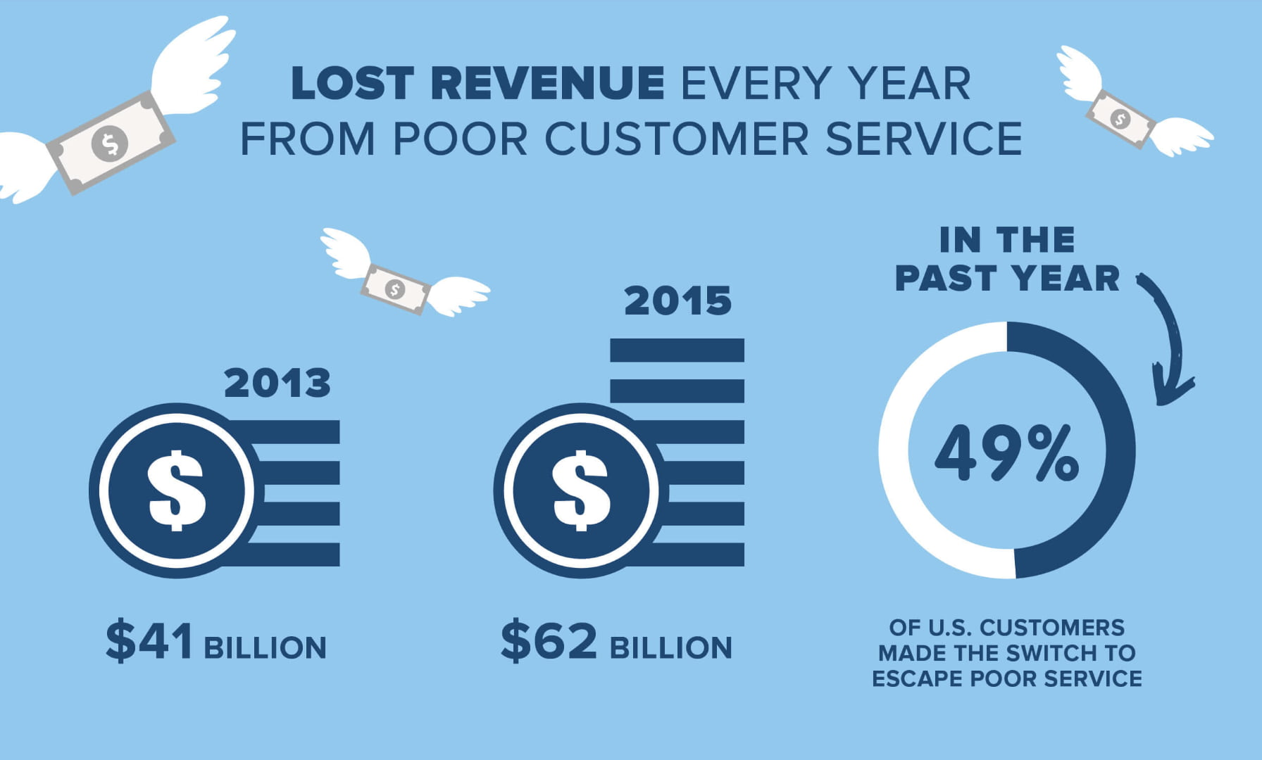 Lost revenue from poor customer service
