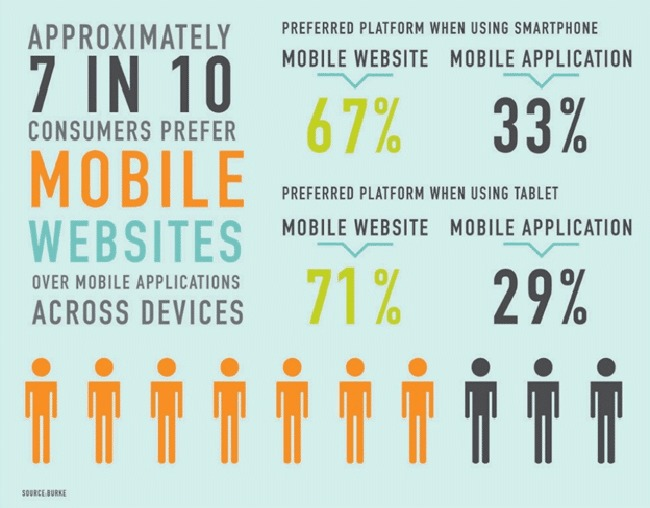 Mobile websites vs mobile apps