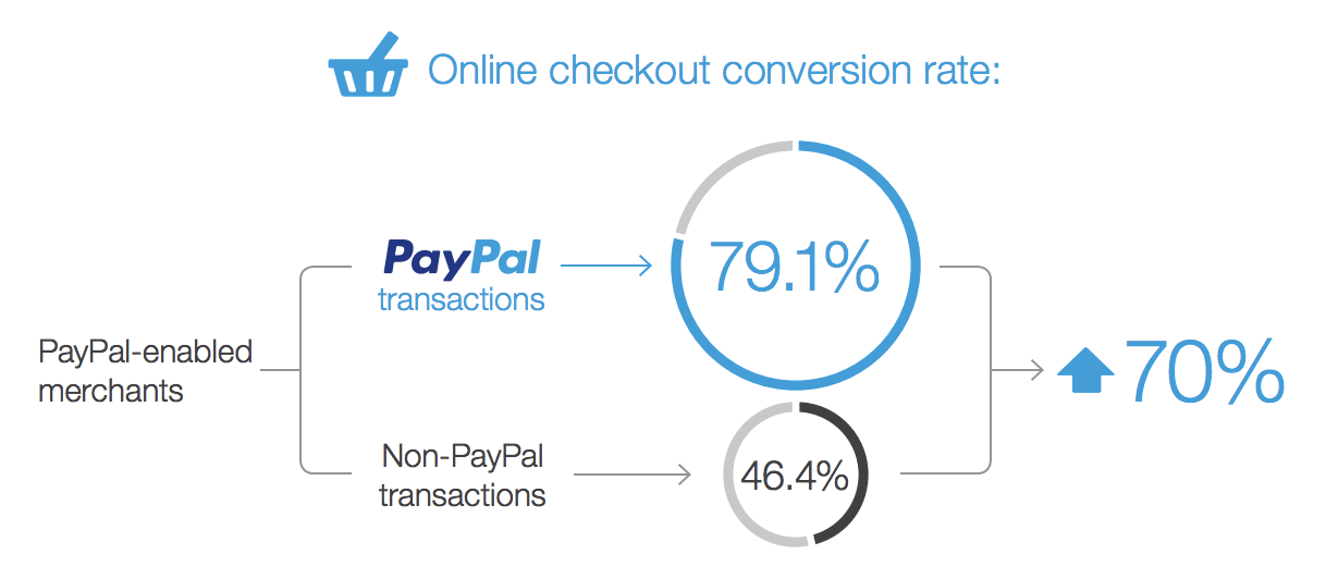 PayPal checkout rates