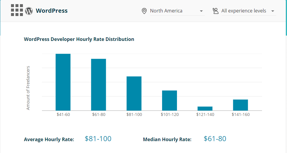wordpress freelance rates codementor USA