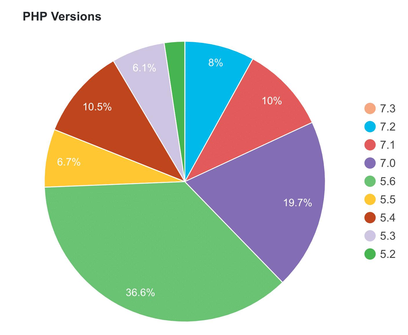 PHP version usage for WordPress sites