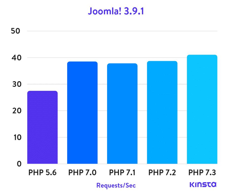 Joomla! PHP benchmarks