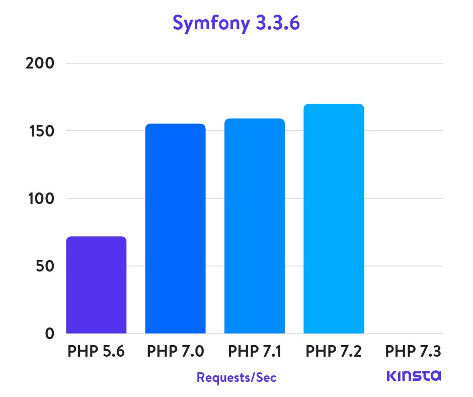 Symfony 3.3.6 benchmarks