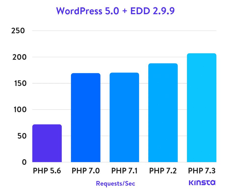 WordPress + Easy Digital Downloads PHP benchmarks