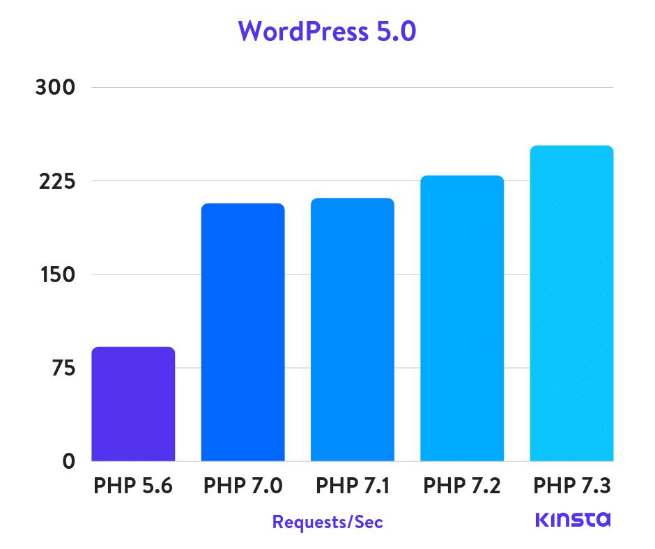 WordPress 5.0 PHP benchmarks