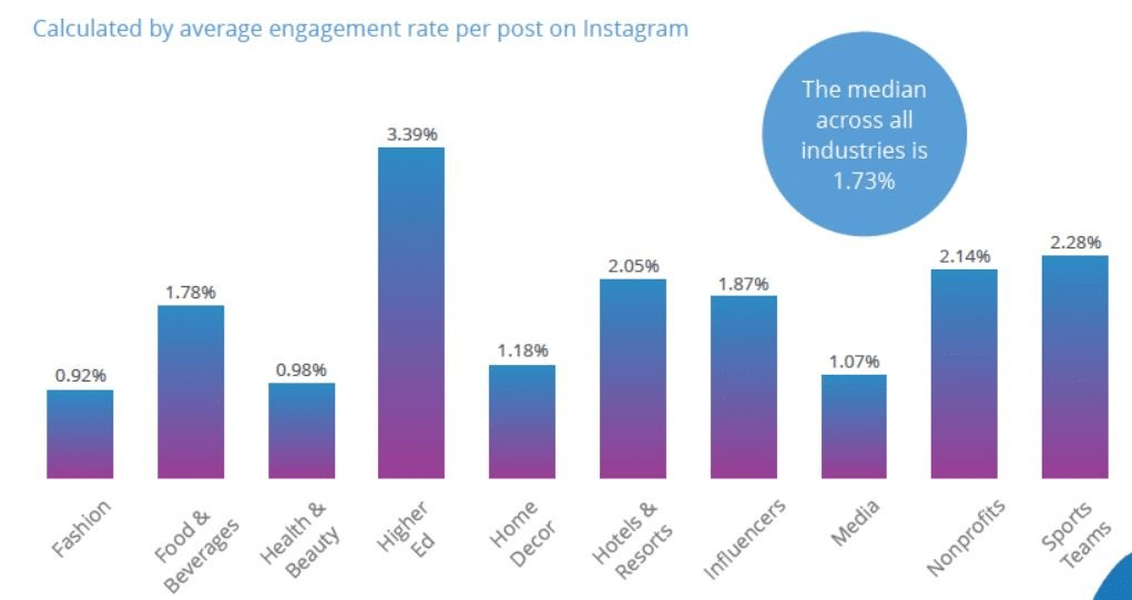 Average Instagram engagement