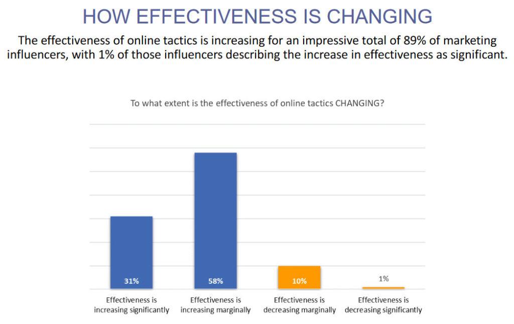 effectiveness of marketing measures