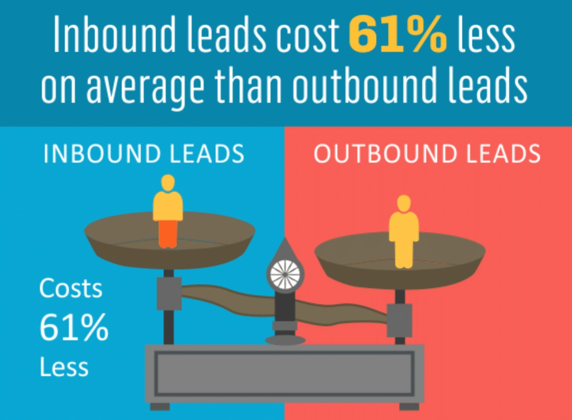 Inbound leads vs. outbound leads