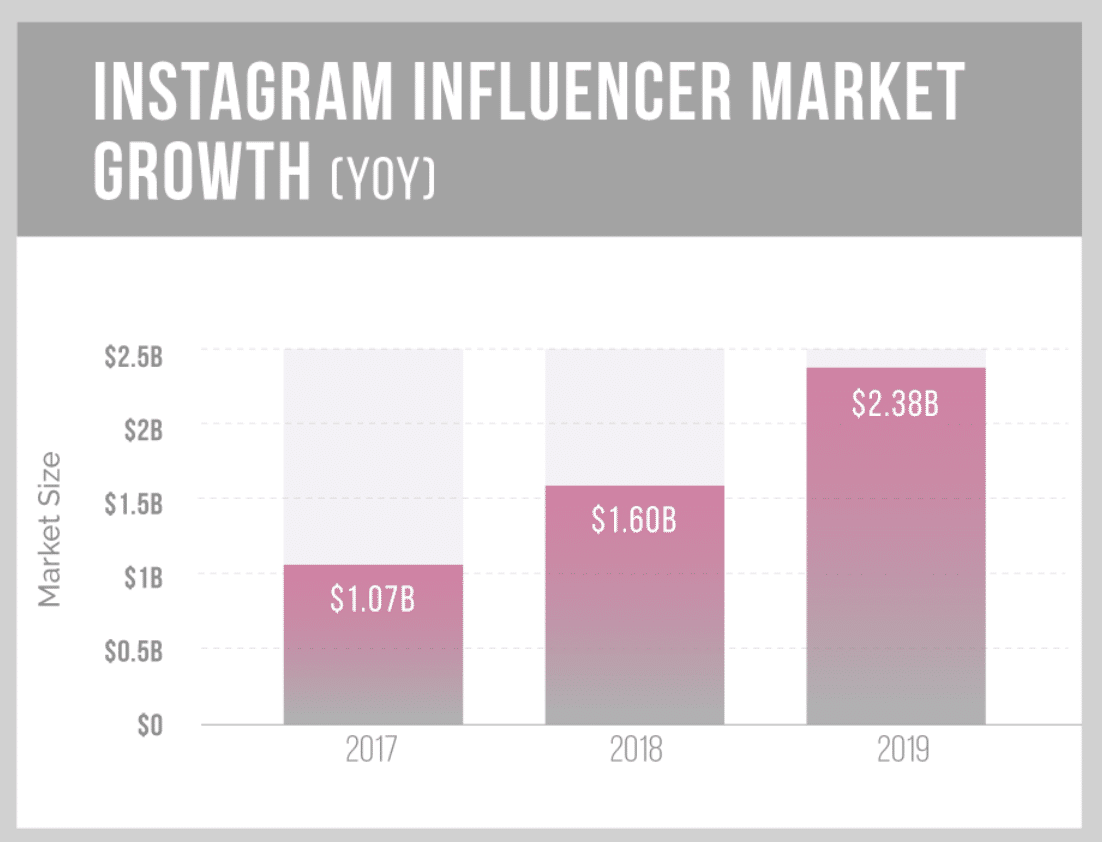 Instagram influencer growth