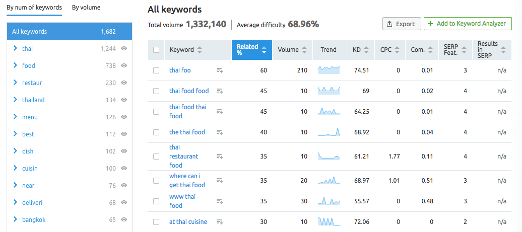 A list of related keywords in SEMRush's keyword research tool.