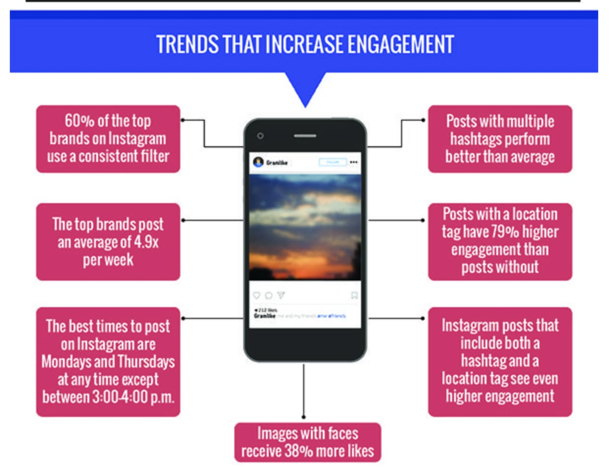 Trends that increase engagement on Instagram