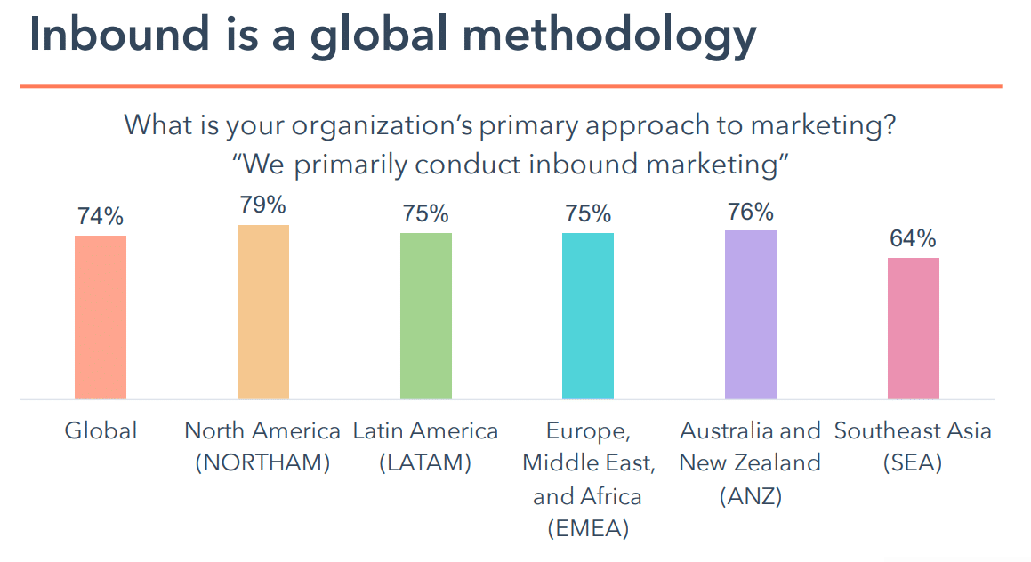 Inbound global methodology