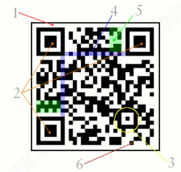 QR code features