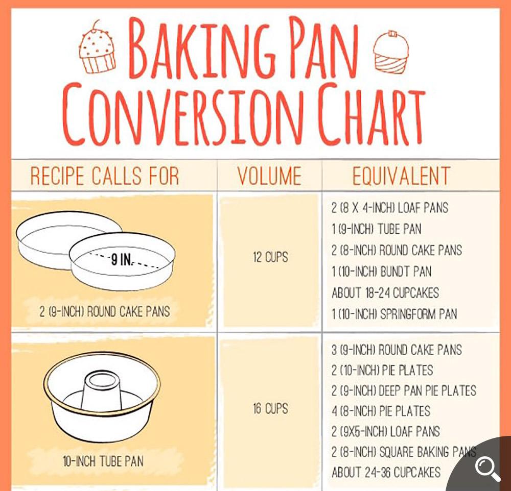 Baking-pan-Conversion-Chart