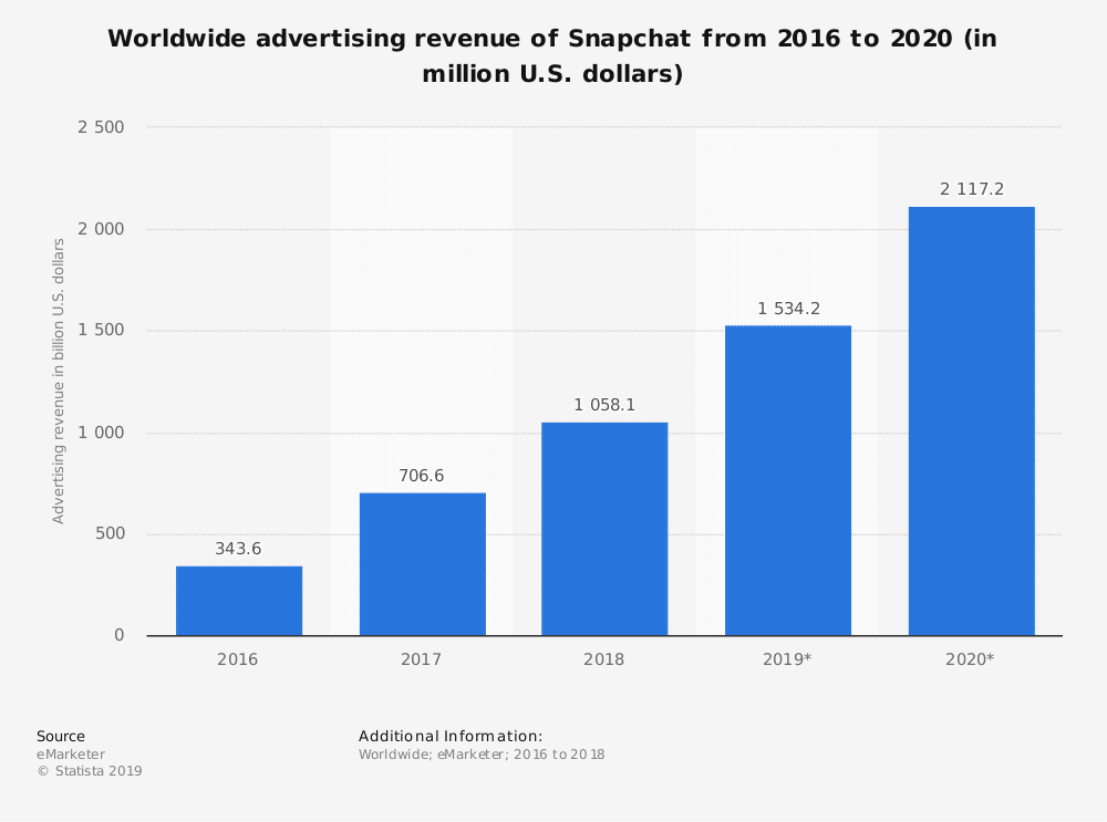 Advertising revenue Snapchat
