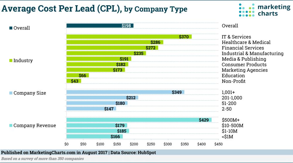 B2B average cost per lead