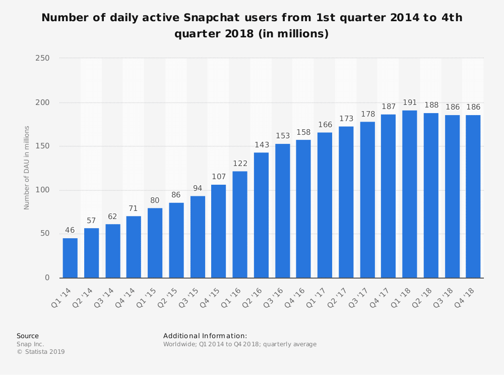 Daily active Snapchat users