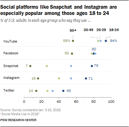 Snapchat and Instagram ages