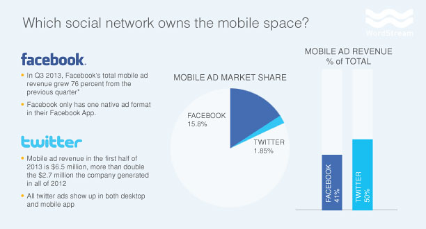 twitter vs facebook mobile ad performance