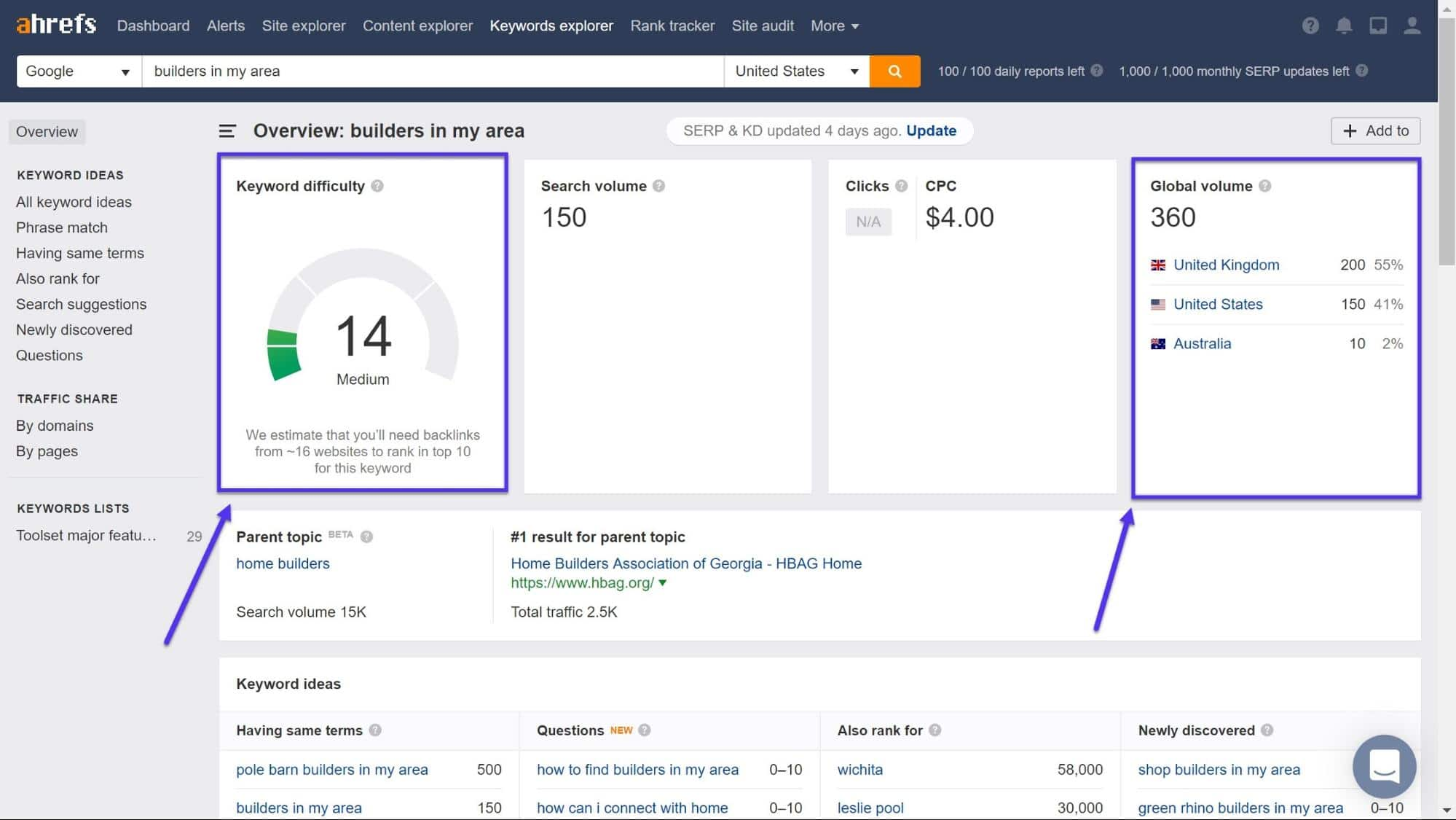 Ahrefs result page for a given query