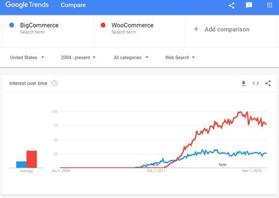 BigCommerce vs WooCommerce - Google Search Trends