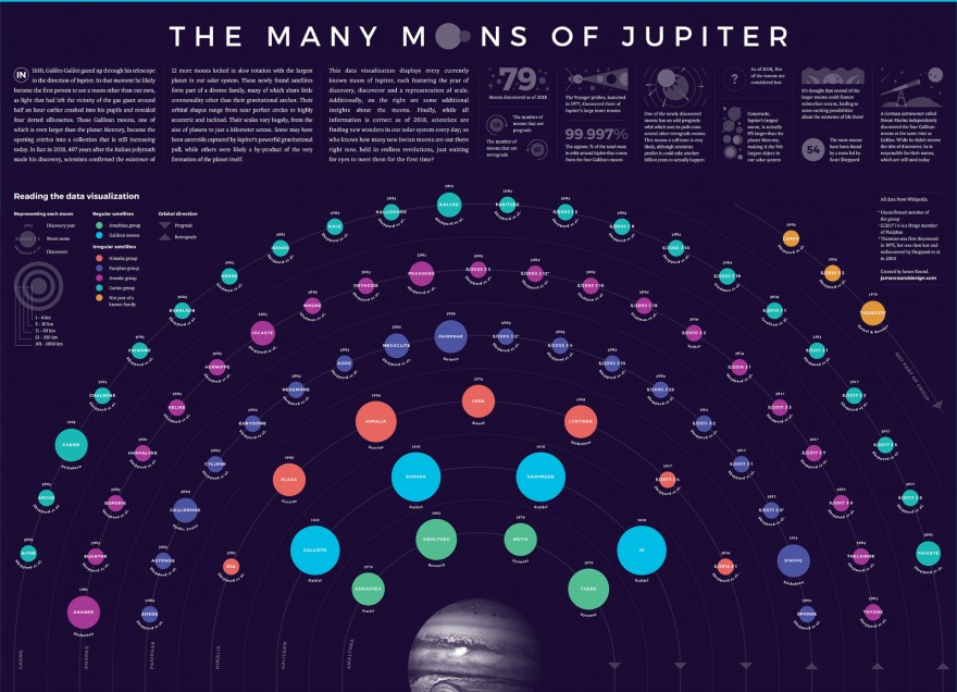 A data visualization of Jupiter's Moons.