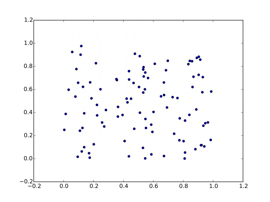 An example of a scatter plot.