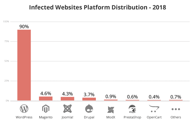 Infected platforms in 2018