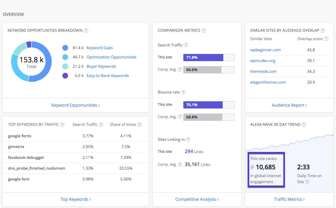 Alexa rank checker: results