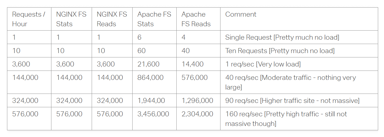 Performance impact Nginx vs Apache.png
