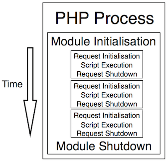 PHP lifecycle