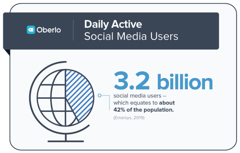 3.2 billion daily social media users