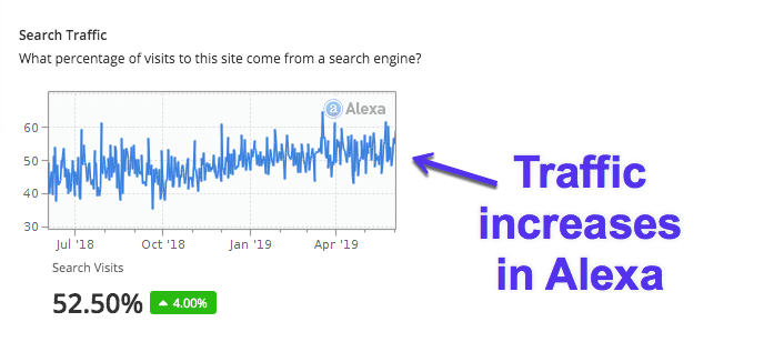 Traffic increases in Alexa