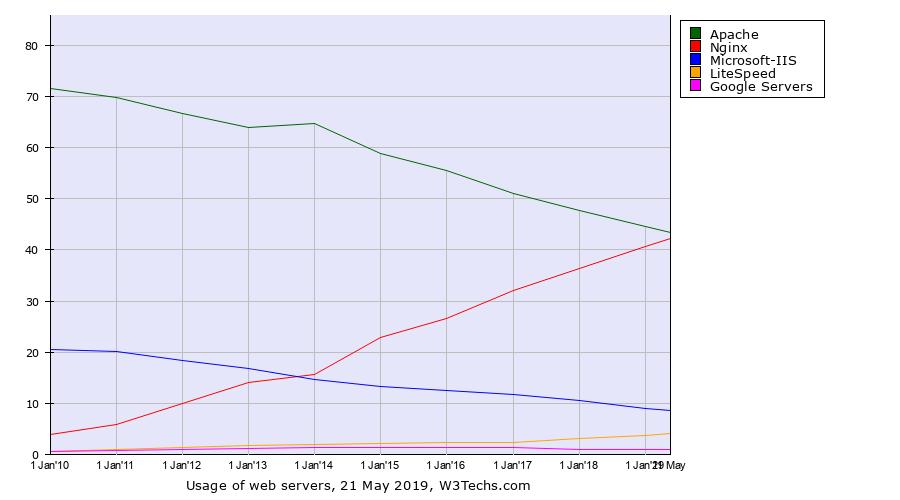 Web server usage